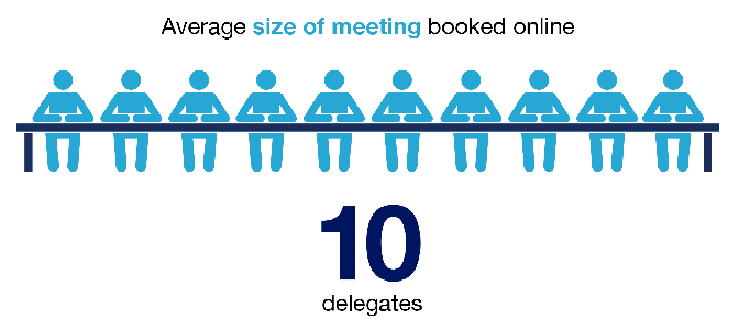 Free Infographic: Insight into the Minds of Online Meeting Bookers